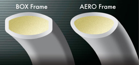 Aero+Box Frame