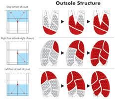 Struktura Podeszwy