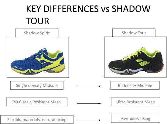 Shadow Tour Technologia